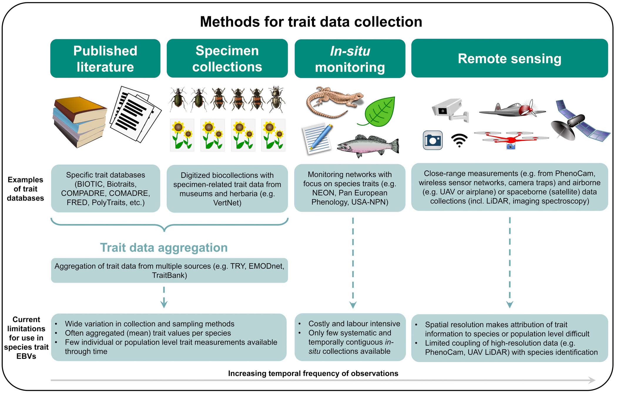 figure showing how trait data will be collected and aggregated