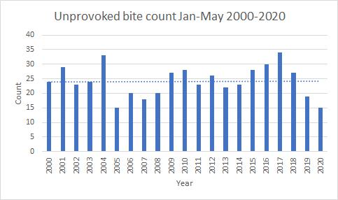 bar graph of shark bite numbers
