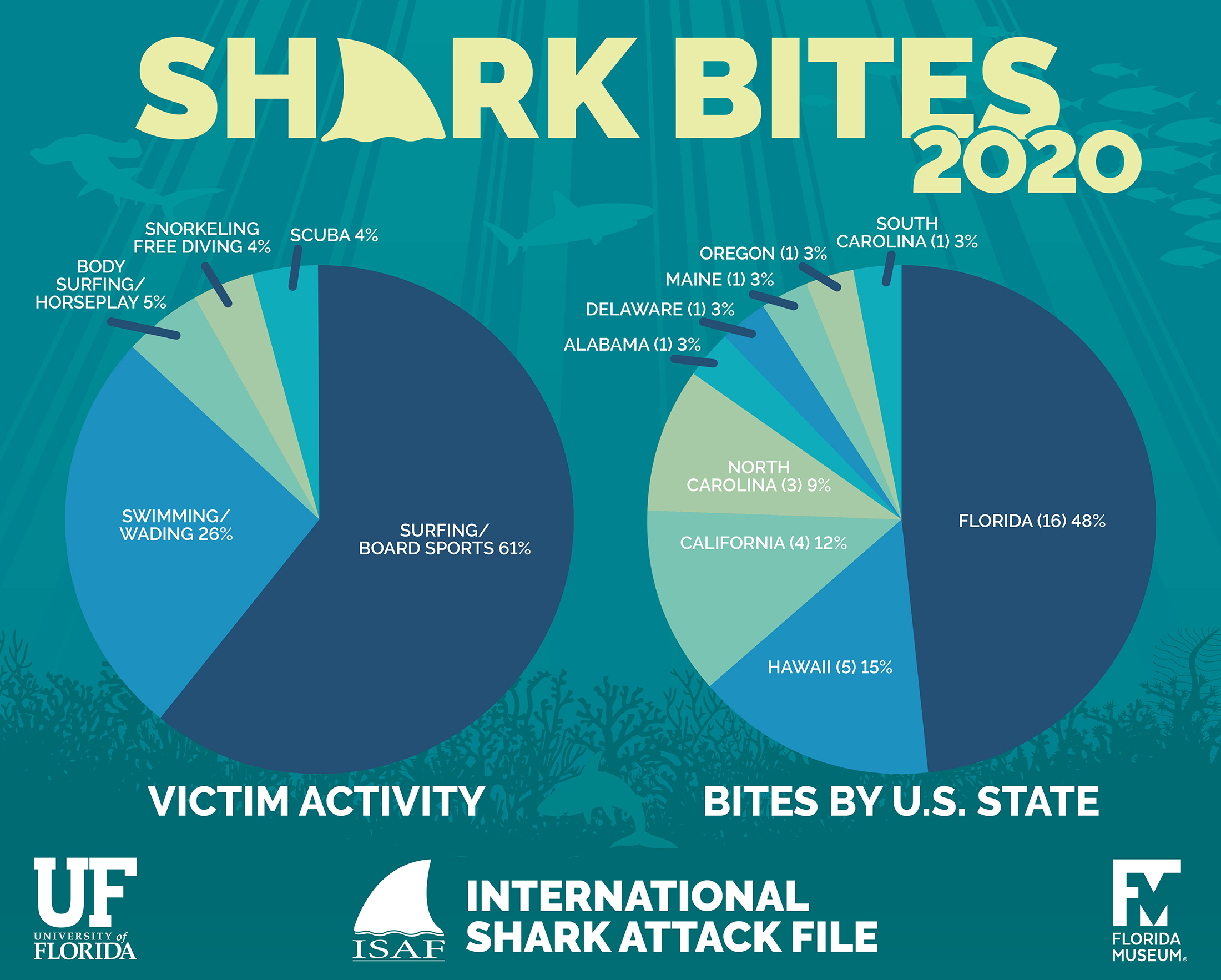 pie charts on bites by U.S. state and activity