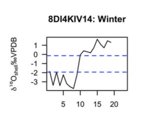 An oxygen isotope graph for sampl KIV14, indicating a winter harvest.