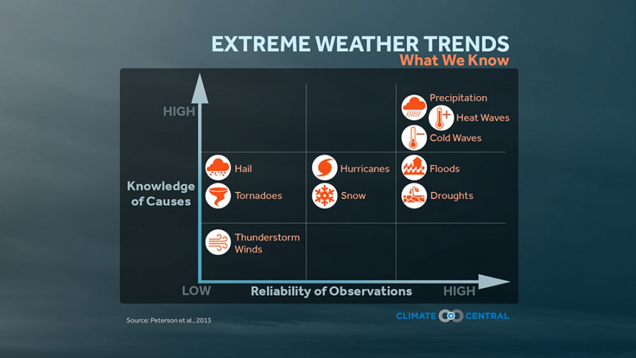 graph showing extreme weather trends