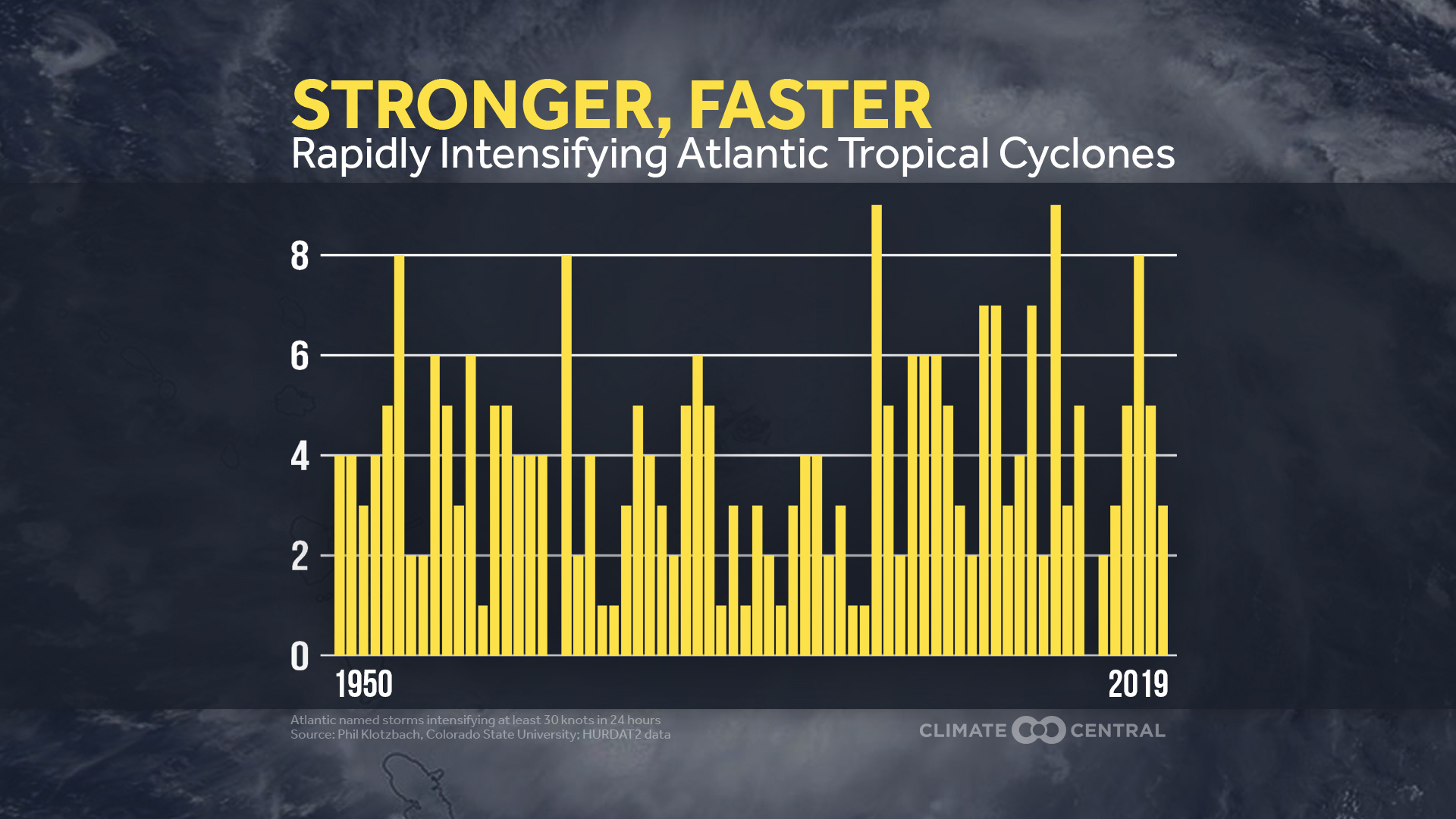 Graph showing how quickly the speed at which storms intensify over a 24 hour period from 1980 to 2017 and how this is increasing