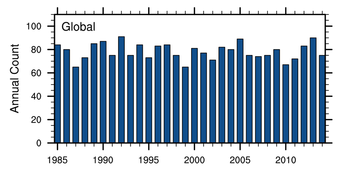 graph showing the global number of hurricanes from 1985 to 2017