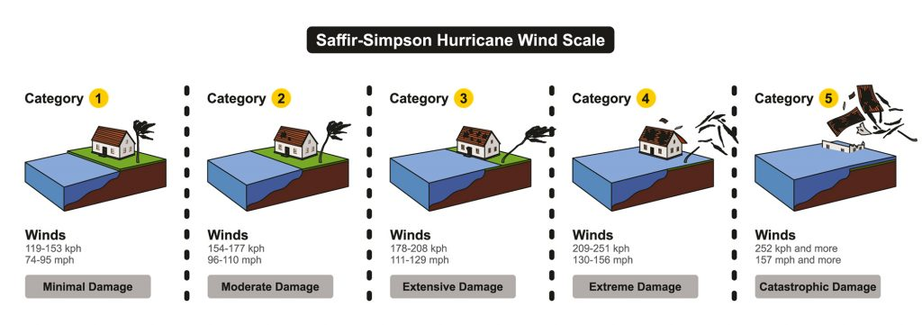 Graphic showing hurricane wind scale 1 through 5 and the extent of damage on a coastal house, minimal to catastrophic.