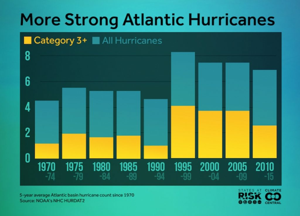 graph showing Cat 3 hurricanes becoming more common over time
