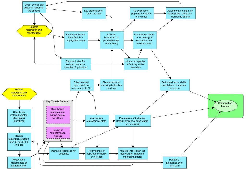 Results chain developed using Miradi Adaptive Management software