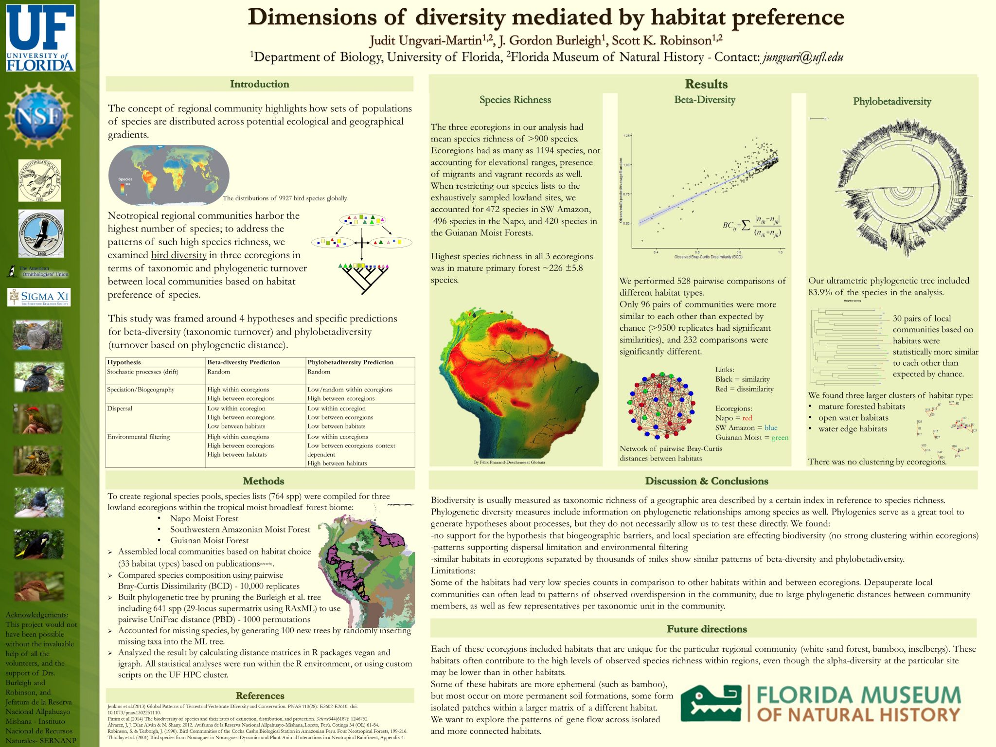 Dimensions of diversity mediated by habitat preference